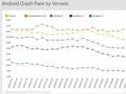 Eva Sành điệu - Phiên bản Android và iOS nào làm crash ứng dụng nhiều nhất?