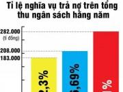 Mua sắm - Giá cả - Lo ngại nợ công gia tăng với tốc độ cao
