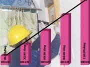Vì sao tiền điện cao bất thường?
