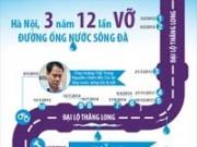 Tin tức - Infographic: 3 năm 12 lần vỡ đường ống nước sông Đà