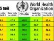 Bảng chiều cao của trẻ chuẩn nhất theo WHO 2015