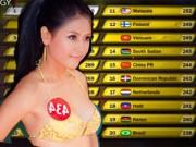 Bất ngờ ít ai biết của Nguyễn Thị Loan ở top 25 Miss World