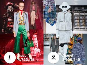 Chanel để Gucci vượt mặt trên xếp hạng của tạp chí Vogue