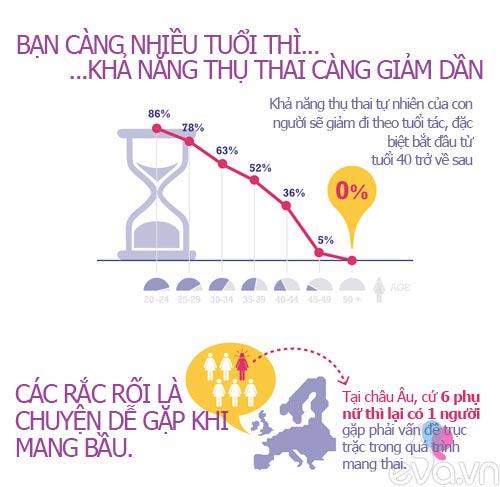 tai sao ban khong the mang bau? - 2