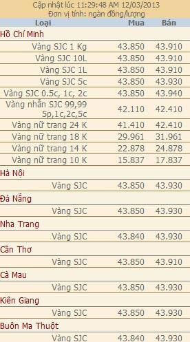Giá vàng và ngoại tệ ngày 12-3-2
