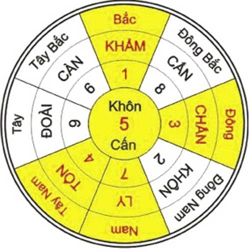 chon huong lam nha theo tuoi - 2