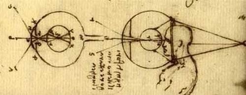 Lịch sử ra đời của kính sát tròng
