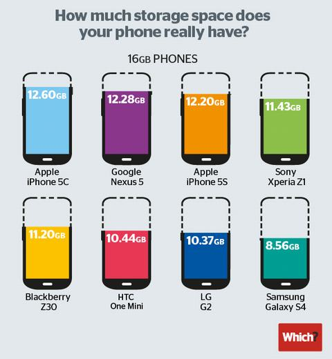 """iphone 5c la smartphone co dung luong """"thua"""" nhieu nhat - 2"""