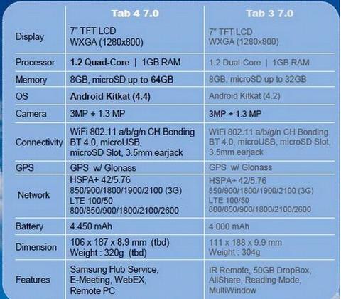 lo cau hinh tablet samsung galaxy tab 4 - 2