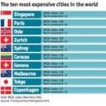 Tin tức - Singapore là thành phố đắt đỏ nhất thế giới 2014