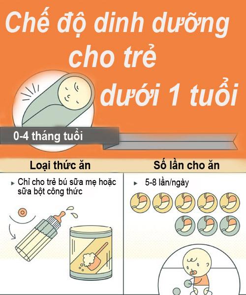 chuan che do dinh duong cho tre duoi 1 tuoi - 1