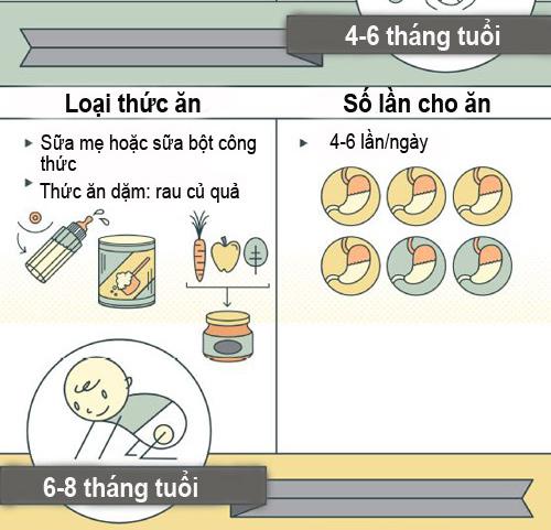 chuan che do dinh duong cho tre duoi 1 tuoi - 2