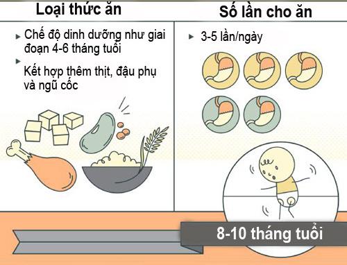 chuan che do dinh duong cho tre duoi 1 tuoi - 3