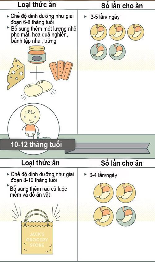 chuan che do dinh duong cho tre duoi 1 tuoi - 4