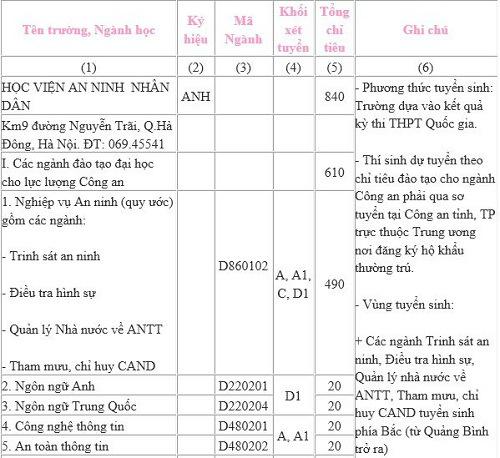 chi tieu tuyen sinh cac truong cong an nhan dan nam 2016 - 1