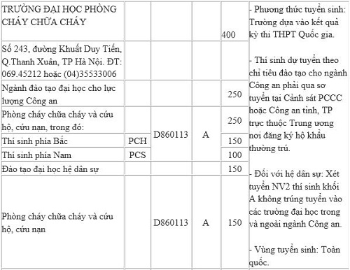 chi tieu tuyen sinh cac truong cong an nhan dan nam 2016 - 7