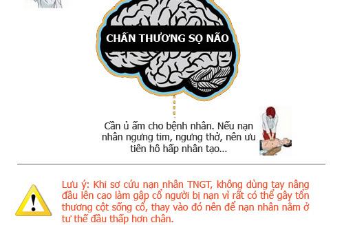 infographic: so cuu nguoi bi tai nan giao thong dung cach - 4