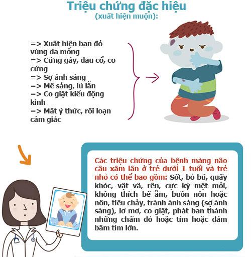 infographic: nhung dieu can biet ve viem mang nao mo cau - 4