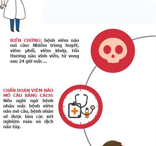 infographic: nhung dieu can biet ve viem mang nao mo cau - 5