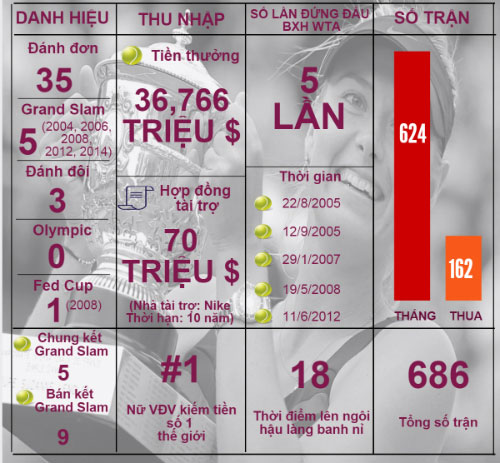 "(infographic) sharapova: su nghiep lung danh ""tan"" vi doping - 3"