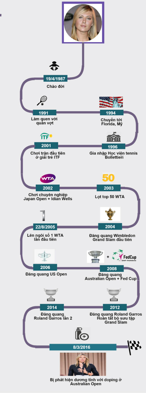 "(infographic) sharapova: su nghiep lung danh ""tan"" vi doping - 5"