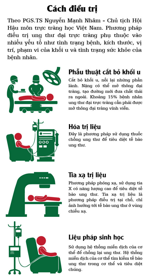 [infographic] dieu can biet ve benh ung thu truc trang - 5