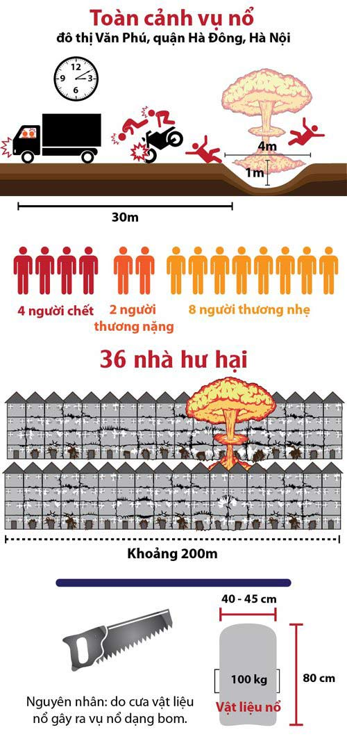 [infographic] toan canh vu no o khu do thi van phu - 1