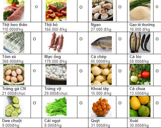 Giá cả thực phẩm chợ Tân Bình 12-6 - 1