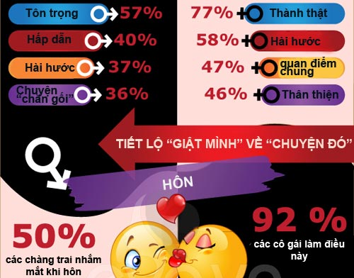 infographic: bi mat chang va nang - 7