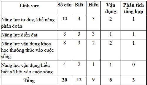 chuyen tran dai nghia cong bo cau truc bai khao sat vao lop 6 - 1