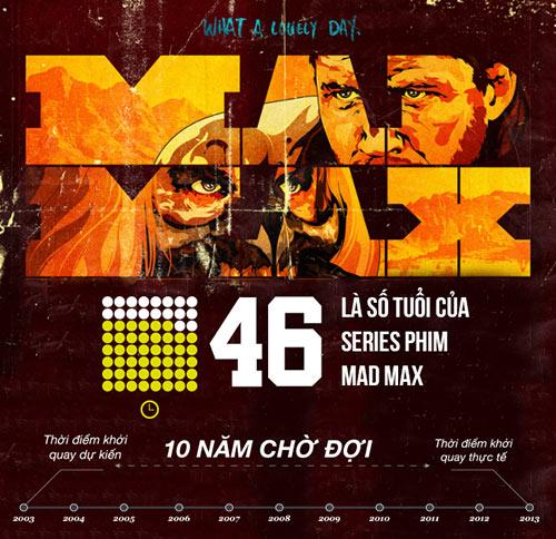 "nhung con so ""biet noi"" cua loat phim mad max - 7"
