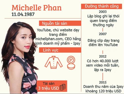 blogger lam dep vui mung vi duoc chup anh cung michelle phan - 2