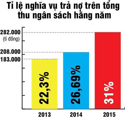 Lo ngại nợ công gia tăng với tốc độ cao-1