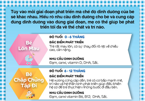 "tre can duoc cham soc ""dung dinh duong, dung giai doan"" - 1"