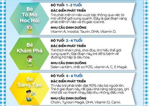 "tre can duoc cham soc ""dung dinh duong, dung giai doan"" - 2"