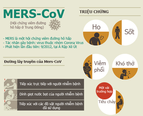 infographic: nhung su that ve dich mers-cov chet nguoi - 1