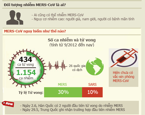 infographic: nhung su that ve dich mers-cov chet nguoi - 2
