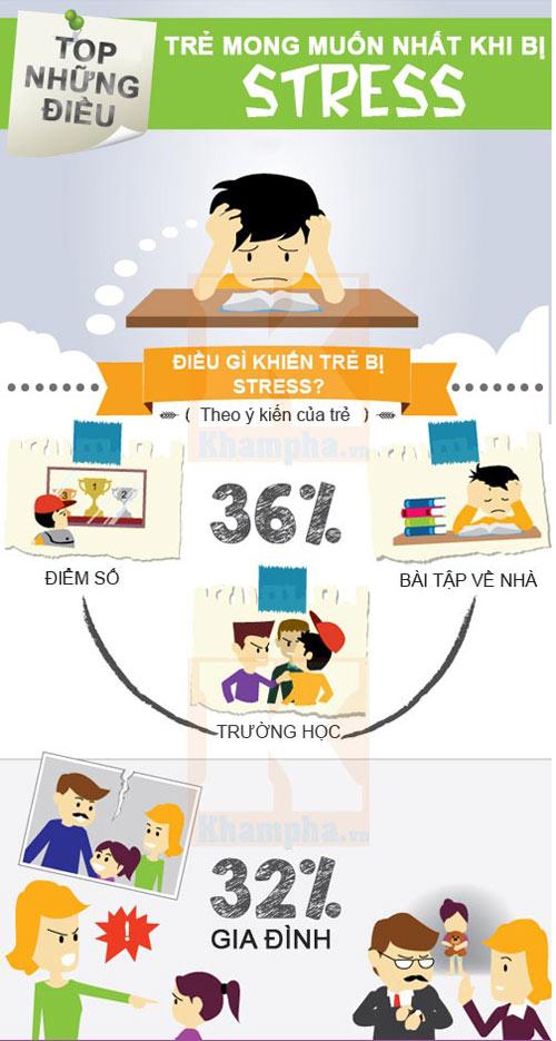 infographic: cach xu li khi tre bi cang thang - 1