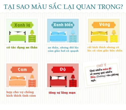 infographic: phong thuy phong ngu co ban can nam vung - 2