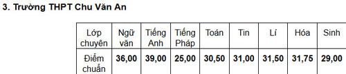 diem chuan truong thpt chu van an ha 7,5 diem - 3