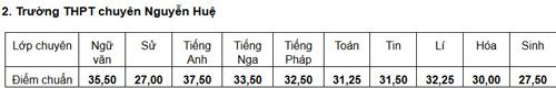 diem chuan truong thpt chu van an ha 7,5 diem - 2