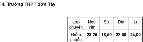 diem chuan truong thpt chu van an ha 7,5 diem - 4