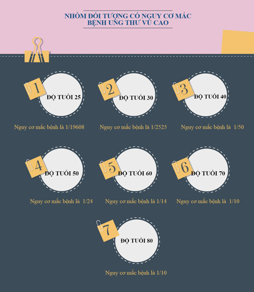 [infographic] - nhung dieu can biet ve can benh ung thu vu - 2