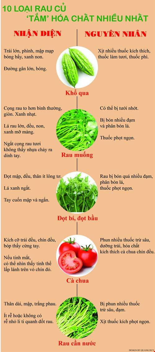 infographic: 10 loai rau cu 'tam' hoa chat nhieu nhat - 1