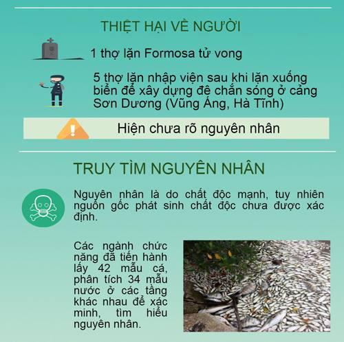 [infographic] tu ngay 6/4, mien trung da mat nhung gi tu vung ang? - 3
