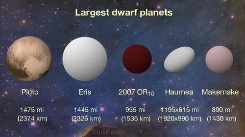 Phát hiện hành tinh lùn lớn thứ 3 trong hệ Mặt trời-1