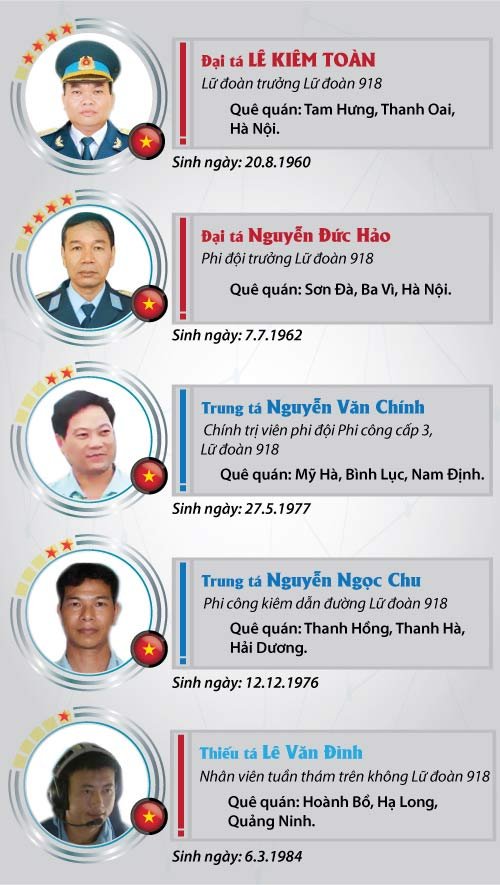[infographic] chan dung 9 thanh vien to bay casa-212 - 3