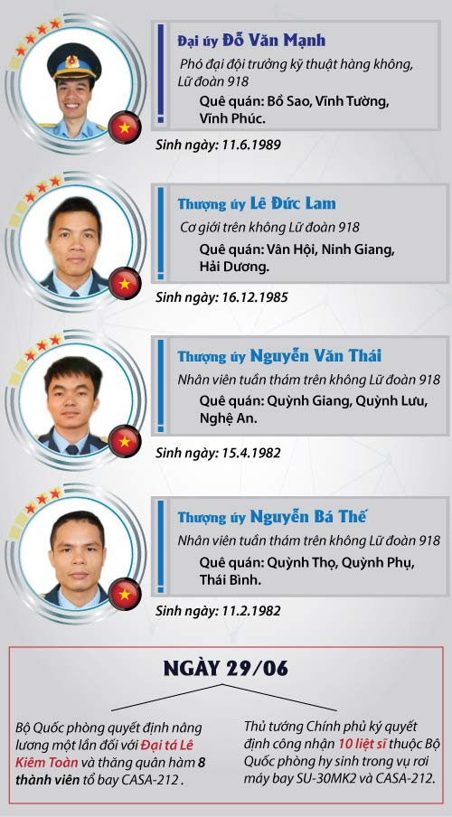 [infographic] chan dung 9 thanh vien to bay casa-212 - 4