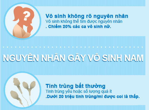 """truy tim"" nguyen nhan gay vo sinh - 4"
