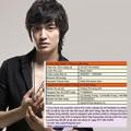 Làng sao - Bất thường trong vụ hủy show Lee Min Ho